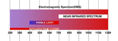 infradedspectrum